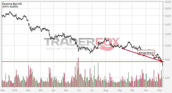 Deutsche Bank AG bricht charttechnische Unterstützung!