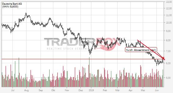 Deutsche Bank AG kann kurzfristigen steilen Abwärtstrend überwinden.