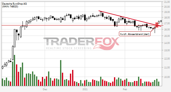 Deutsche EuroShop AG kann kurzfristigen steilen Abwärtstrend überwinden.