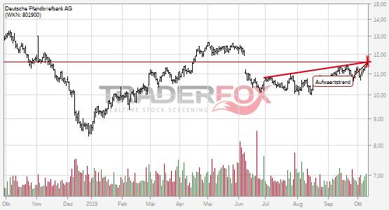 Deutsche Pfandbriefbank AG: +2% nach Bruch des Aufwärtstrends.