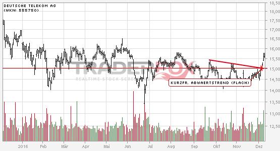 Deutsche Telekom AG: +5% nach Bruch des kurzfristigen flachen Abwärtstrends.