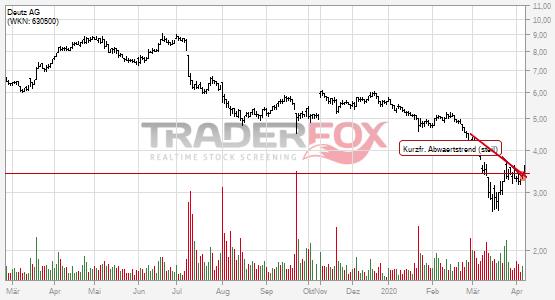 Deutz AG: +5% nach Bruch des kurzfristigen steilen Abwärtstrends.