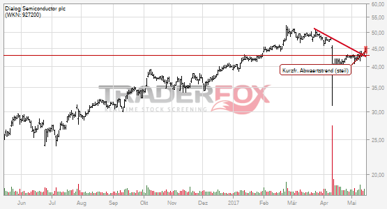 Dialog Semiconductor plc: +5% nach Bruch des kurzfristigen steilen Abwärtstrends.