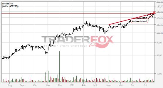 Die Aktie adesso AG zeigt Stärke und steigt über Aufwärtstrend.