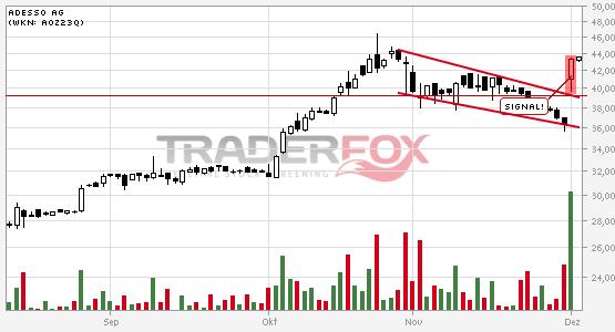 Die Aktie adesso AG zeigt Stärke und steigt über fallenden Keil.