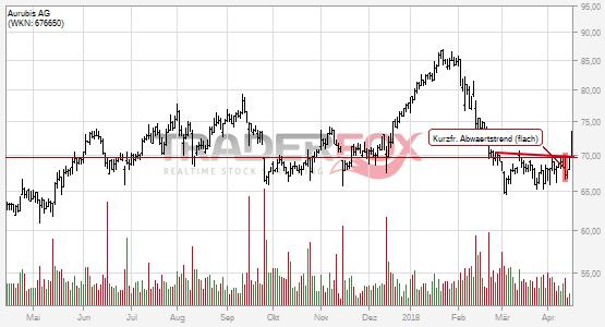 Die Aktie Aurubis AG zeigt Stärke und steigt über kurzfristigen flachen Abwärtstrend.