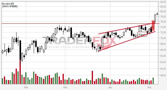 Die Aktie Aurubis AG zeigt Stärke und steigt über steigenden Keil.
