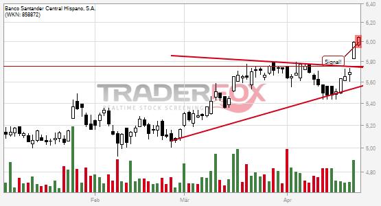 Die Aktie Banco Santander Central Hispano, S.A. zeigt Stärke und steigt über Keil.