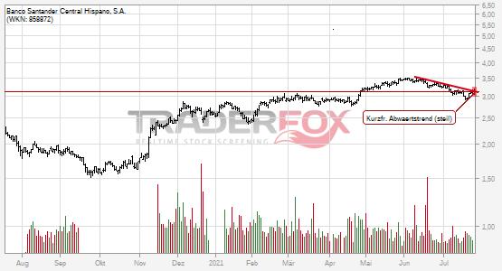 Die Aktie Banco Santander Central Hispano, S.A. zeigt Stärke und steigt über kurzfristigen steilen Abwärtstrend.