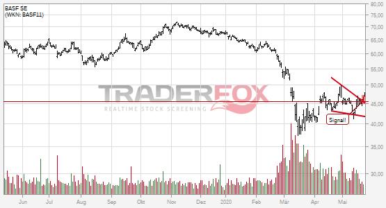 Die Aktie BASF SE zeigt Stärke und steigt über fallenden Keil.