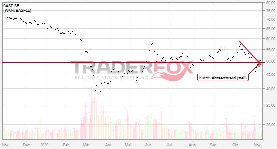 Die Aktie BASF SE zeigt Stärke und steigt über kurzfristigen steilen Abwärtstrend.