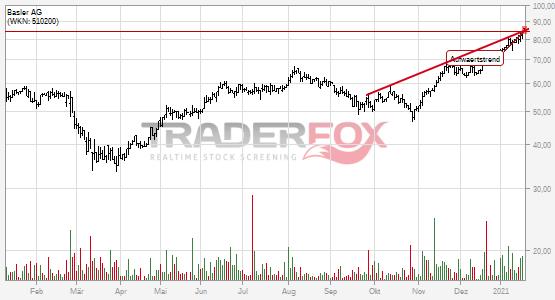 Die Aktie Basler AG zeigt Stärke und steigt über Aufwärtstrend.