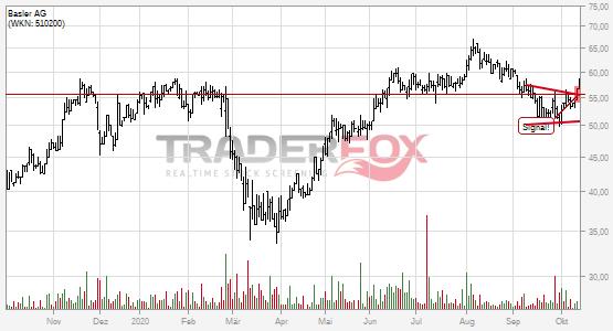 Die Aktie Basler AG zeigt Stärke und steigt über Keil.