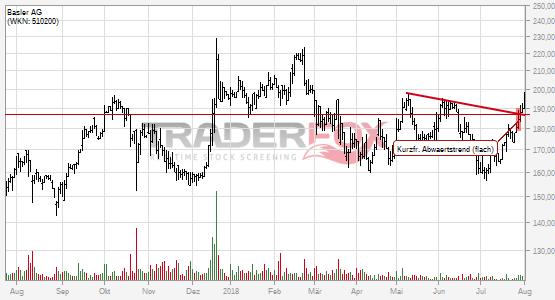 Die Aktie Basler AG zeigt Stärke und steigt über kurzfristigen flachen Abwärtstrend.