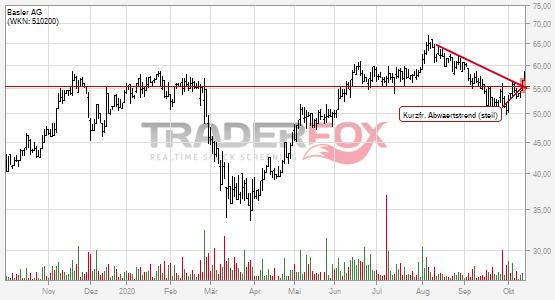 Die Aktie Basler AG zeigt Stärke und steigt über kurzfristigen steilen Abwärtstrend.