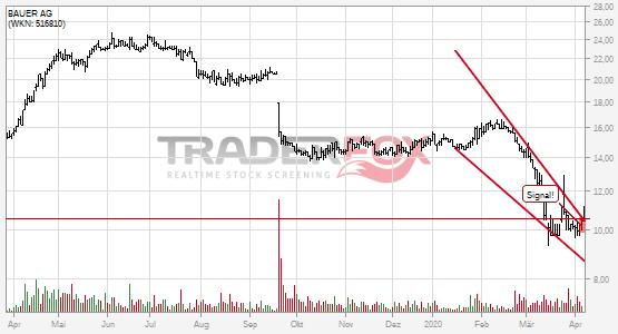 Die Aktie BAUER AG zeigt Stärke und steigt über fallenden Keil.