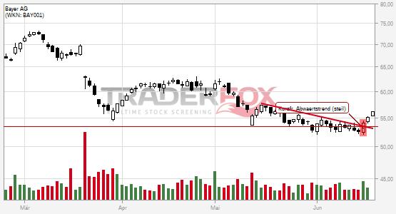 Die Aktie Bayer AG zeigt Stärke und steigt über kurzfristigen steilen Abwärtstrend.