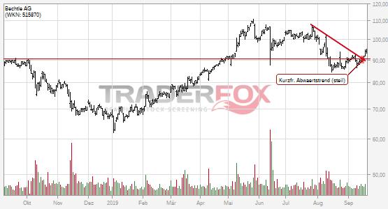 Die Aktie Bechtle AG zeigt Stärke und steigt über kurzfristigen steilen Abwärtstrend.