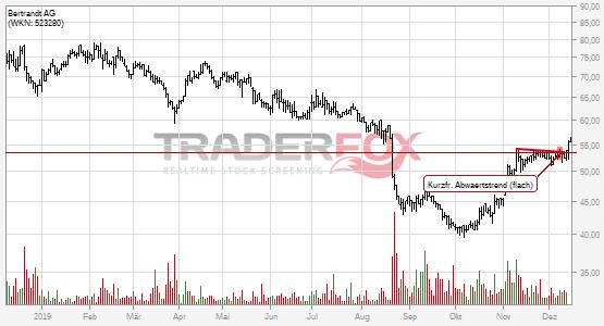 Die Aktie Bertrandt AG zeigt Stärke und steigt über kurzfristigen flachen Abwärtstrend.