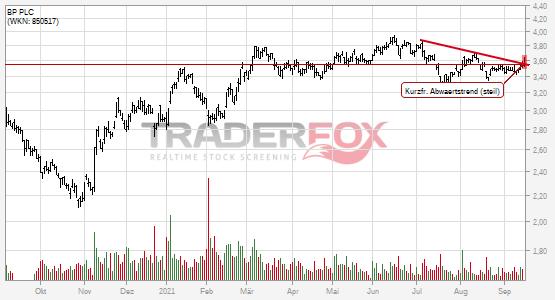 Die Aktie BP PLC zeigt Stärke und steigt über kurzfristigen steilen Abwärtstrend.