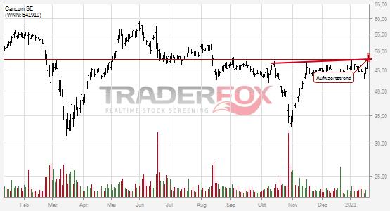 Die Aktie Cancom SE zeigt Stärke und steigt über Aufwärtstrend.
