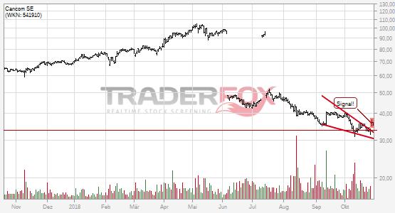 Die Aktie Cancom SE zeigt Stärke und steigt über fallenden Keil.