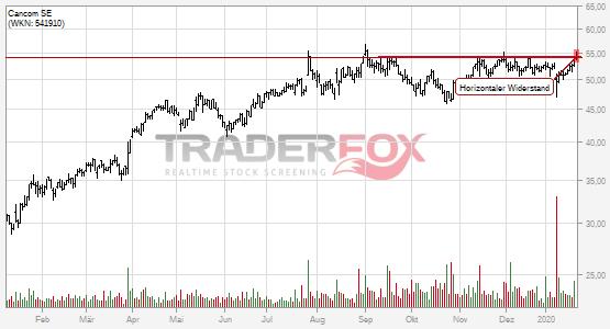 Die Aktie Cancom SE zeigt Stärke und steigt über horizontalen Widerstand.