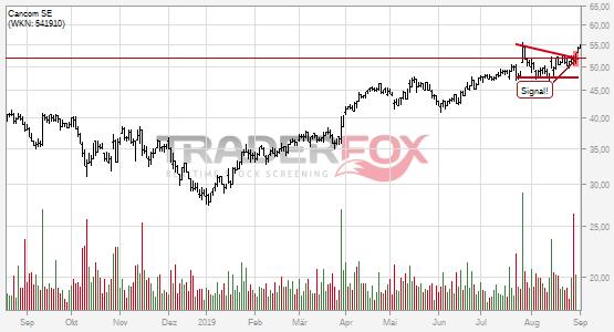 Die Aktie Cancom SE zeigt Stärke und steigt über Keil.