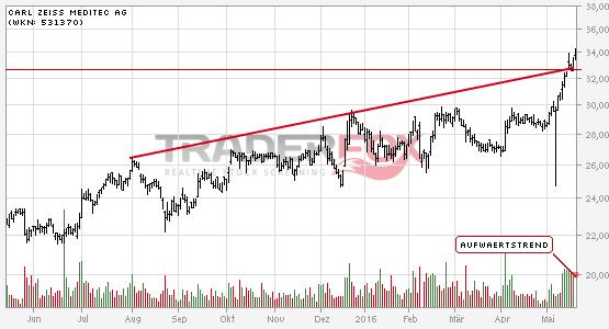 Die Aktie Carl Zeiss Meditec AG zeigt Stärke und steigt über Aufwärtstrend.