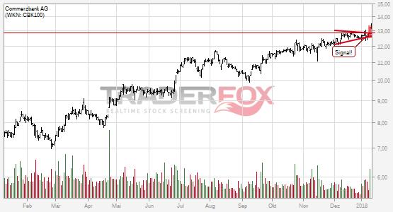 Die Aktie Commerzbank AG zeigt Stärke und steigt über Keil.