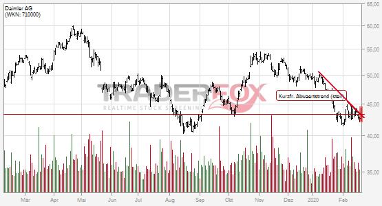 Aktueller Aktienkurs Daimler