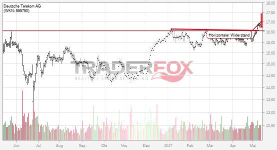 Die Aktie Deutsche Telekom AG zeigt Stärke und steigt über horizontalen Widerstand.