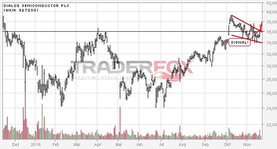 Die Aktie Dialog Semiconductor plc zeigt Stärke und steigt über fallenden Keil.