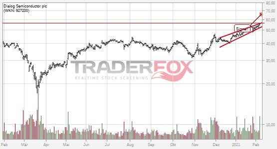 Die Aktie Dialog Semiconductor plc zeigt Stärke und steigt über steigenden Keil.