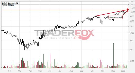 Die Aktie Einhell Germany AG zeigt Stärke und steigt über Aufwärtstrend.