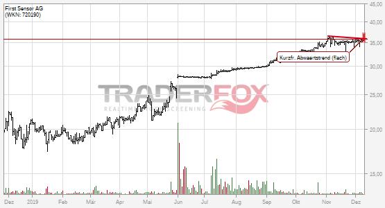 Die Aktie First Sensor AG zeigt Stärke und steigt über kurzfristigen flachen Abwärtstrend.