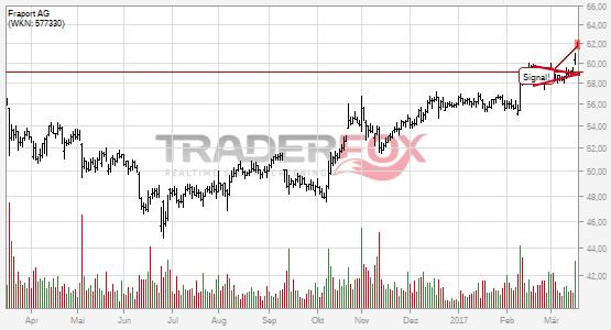 Die Aktie Fraport AG zeigt Stärke und steigt über Keil.