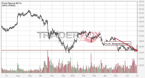 Die Aktie Fuchs Petrolub AG Vz zeigt Stärke und steigt über kurzfristigen steilen Abwärtstrend.