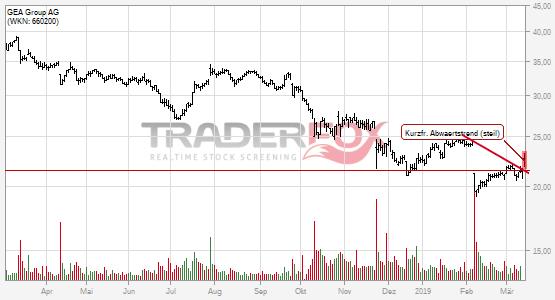 Die Aktie GEA Group AG zeigt Stärke und steigt über kurzfristigen steilen Abwärtstrend.