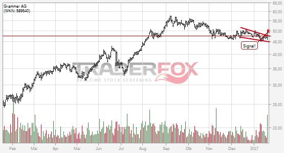 Grammer Aktienkurs