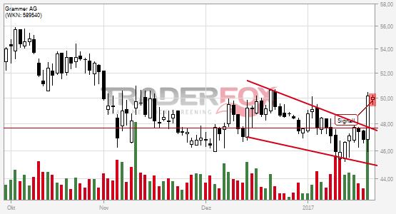Die Aktie Grammer AG zeigt Stärke und steigt über fallenden Keil.