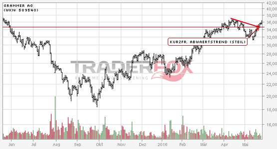 Die Aktie Grammer AG zeigt Stärke und steigt über kurzfristigen steilen Abwärtstrend.