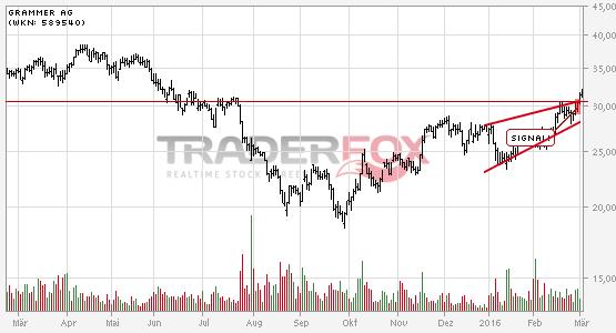 Die Aktie Grammer AG zeigt Stärke und steigt über steigenden Keil.