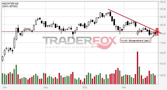 Die Aktie HOCHTIEF AG zeigt Stärke und steigt über kurzfristigen steilen Abwärtstrend.