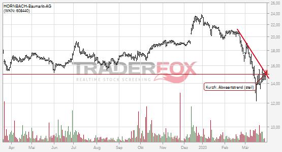 Die Aktie HORNBACH-Baumarkt-AG zeigt Stärke und steigt über kurzfristigen steilen Abwärtstrend.