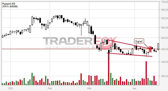 Die Aktie Hypoport AG zeigt Stärke und steigt über fallenden Keil.