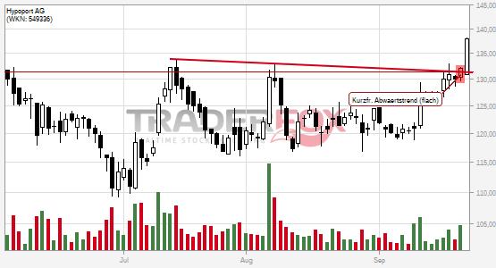 Die Aktie Hypoport AG zeigt Stärke und steigt über kurzfristigen flachen Abwärtstrend.