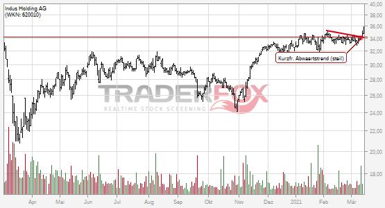 Die Aktie Indus Holding AG zeigt Stärke und steigt über kurzfristigen steilen Abwärtstrend.