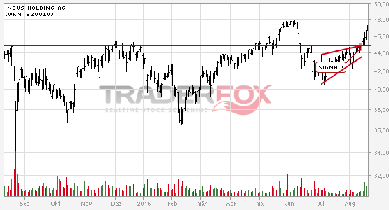 Die Aktie Indus Holding AG zeigt Stärke und steigt über steigenden Keil.