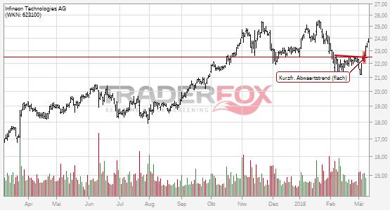 Die Aktie Infineon Technologies AG zeigt Stärke und steigt über kurzfristigen flachen Abwärtstrend.